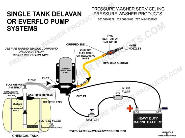 12 VOLT PUMP PLUMBING DIAGRAM delavan fatboy 12 volt softwash roof cleaning pump fb 7870 101e  at alyssarenee.co