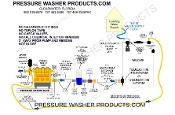 HOW TO PLUMB A WATER FILTER ON A BELT DRIVE PRESSURE WASHER water filter, pressure washer, WATER FILTER DIAGRAM, Y STRAINER PLUMBING